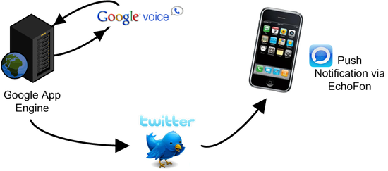 System Diagram that connects Google App Engine, to Twitter, to EchoFon on iPhones
